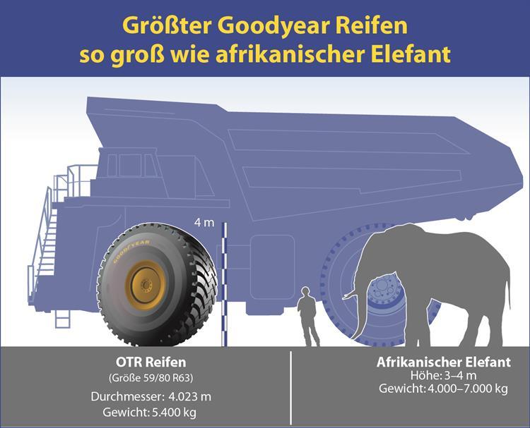 63 Zoll OTR-Reifen von Goodyear ist über vier Meter hoch und</li></ul> wiegt 5.400 Kilo